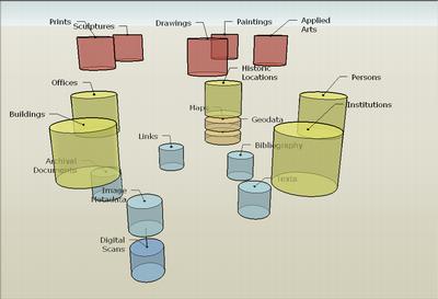 Datenmodell - 3