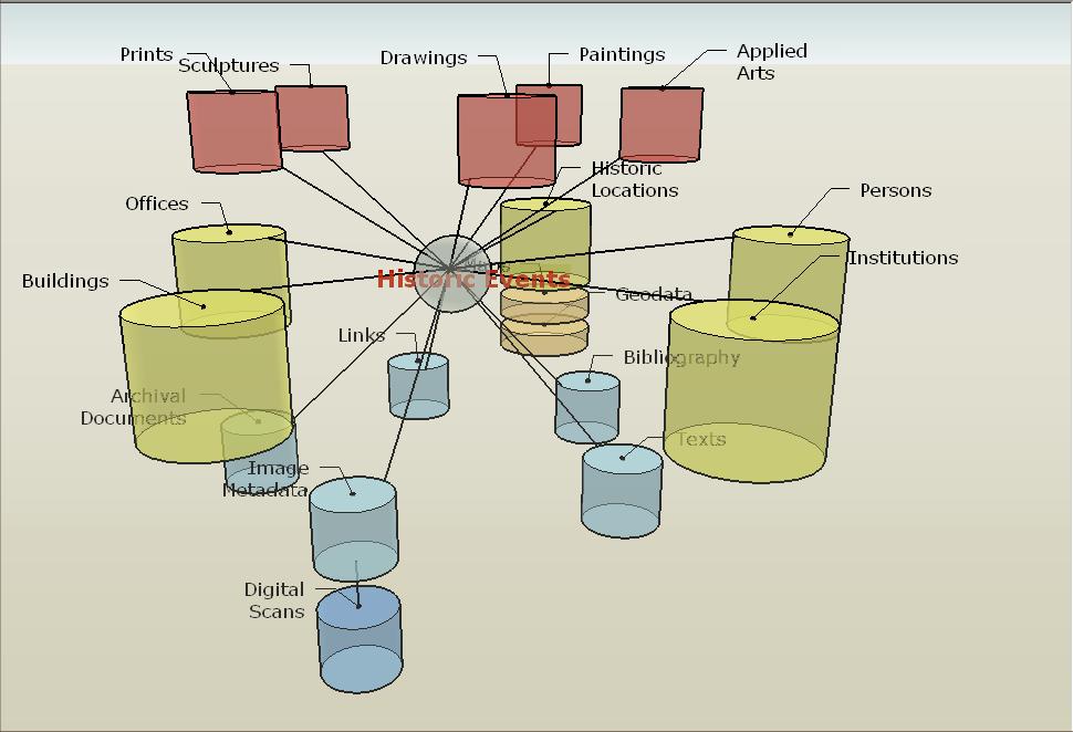 Datenmodell - 4